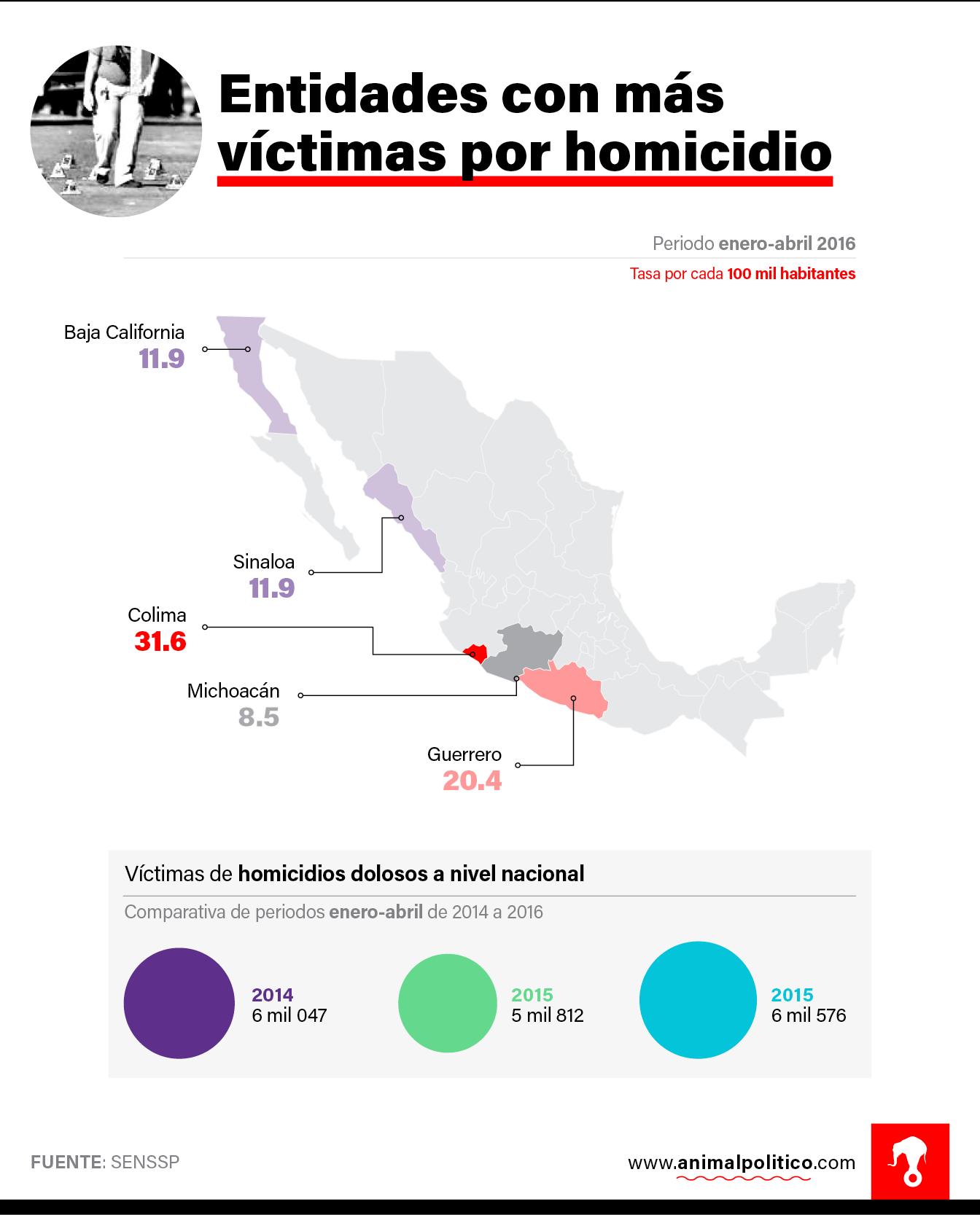 Colima, con 206 casos en cuatro meses y apenas 650 mil habitantes, es la entidad con mayor número de víctimas: 31.6 por cada 100 mil habitantes.